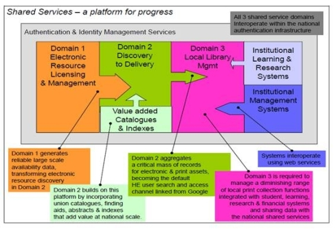 SCONUL Shared Services domain model
