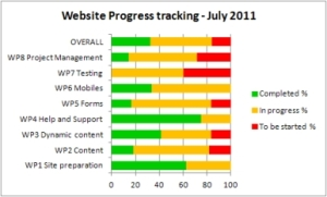 Image of website progress tracking tool